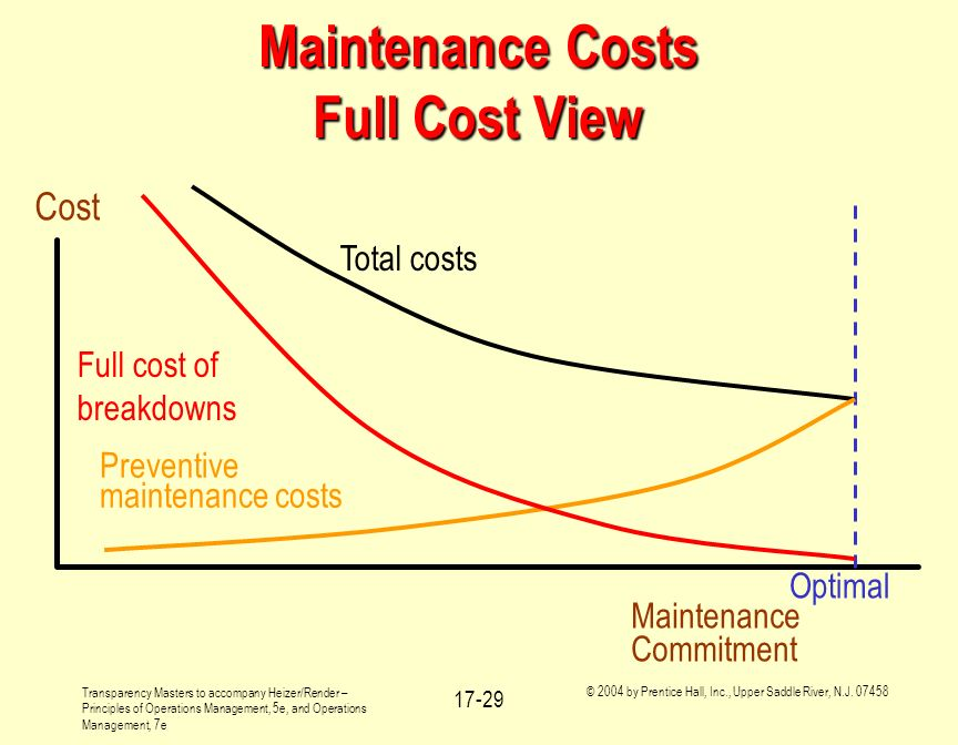 Maintenance Costs Full Cost View