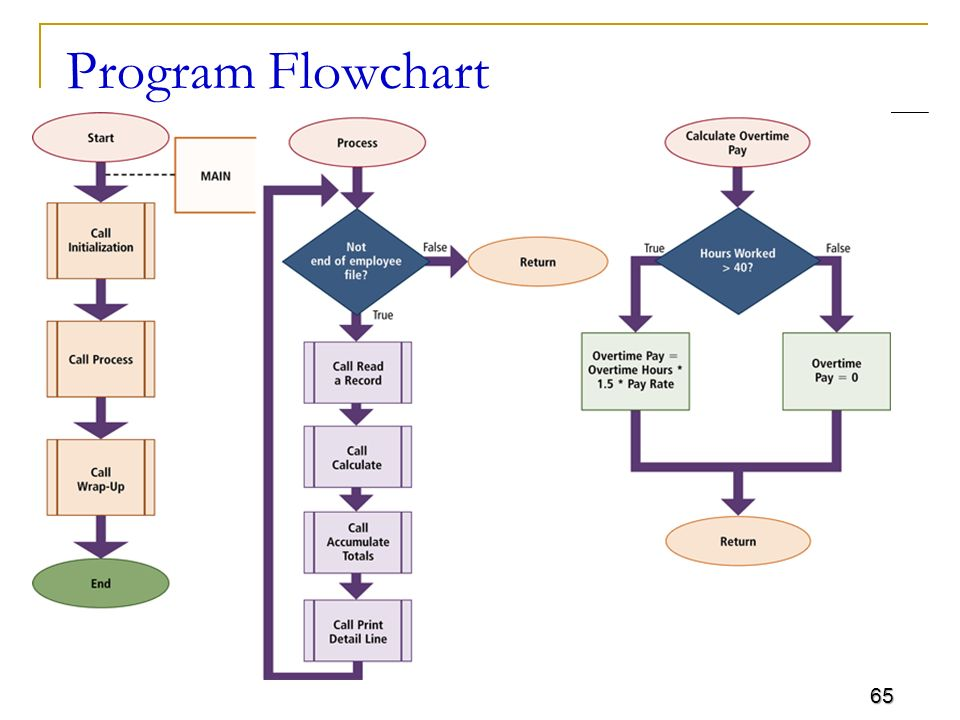 Csc 101 introduction to computing lecture ppt video online Easy flowchart software