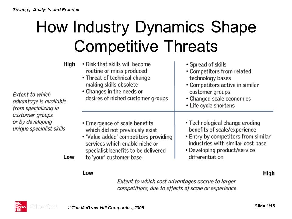 How Industry Dynamics Shape Competitive Threats