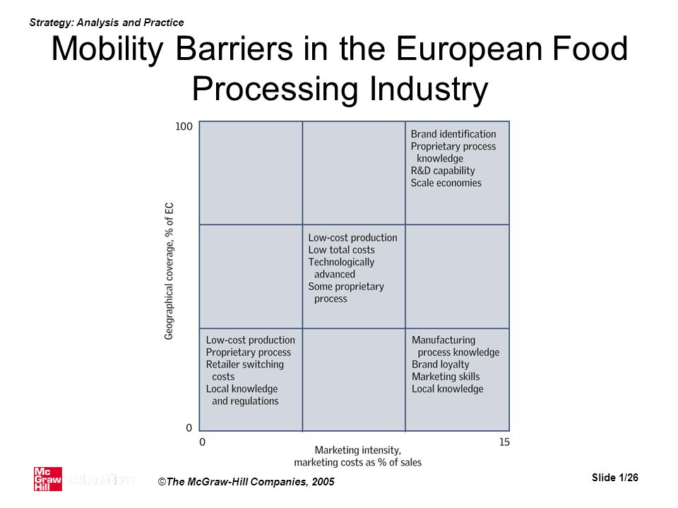 Mobility Barriers in the European Food Processing Industry