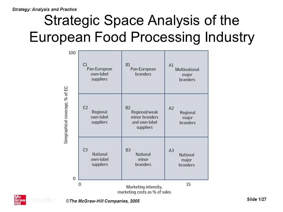 Strategic Space Analysis of the European Food Processing Industry