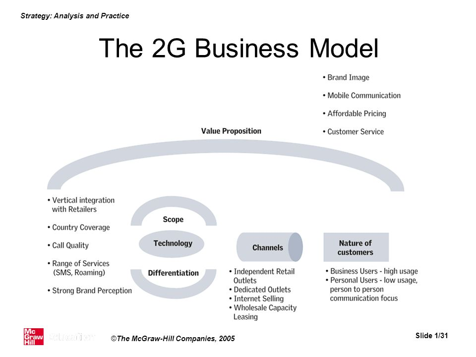 The 2G Business Model