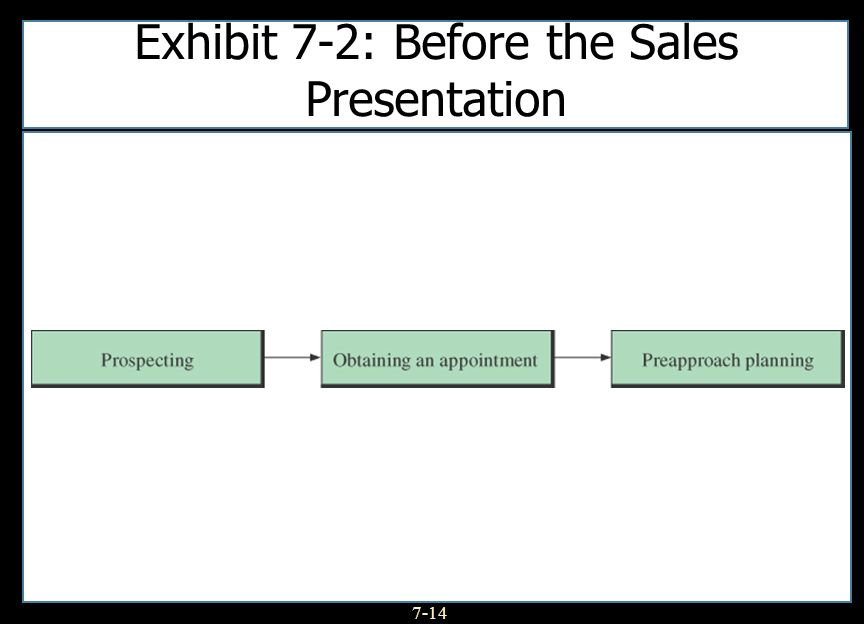 Exhibit 7-2: Before the Sales Presentation