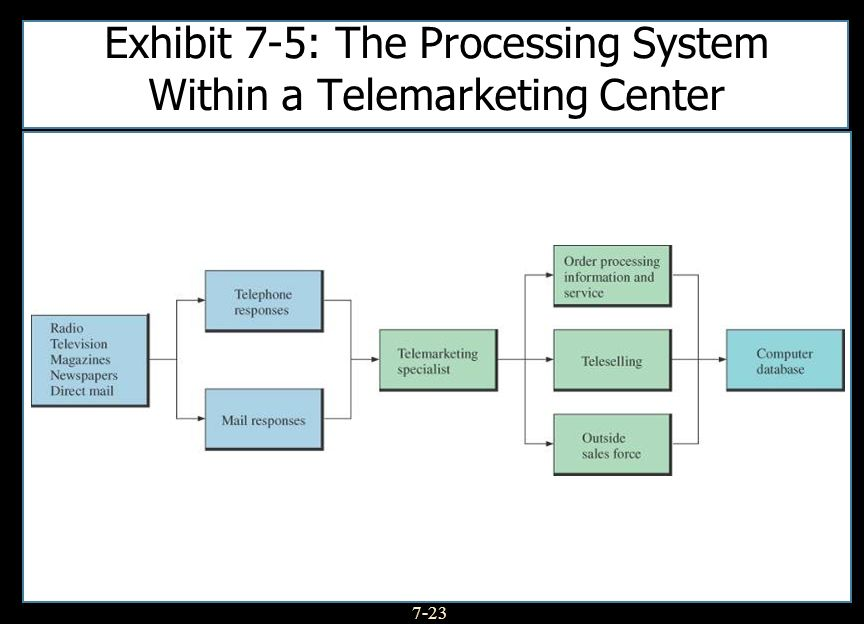 Exhibit 7-5: The Processing System Within a Telemarketing Center