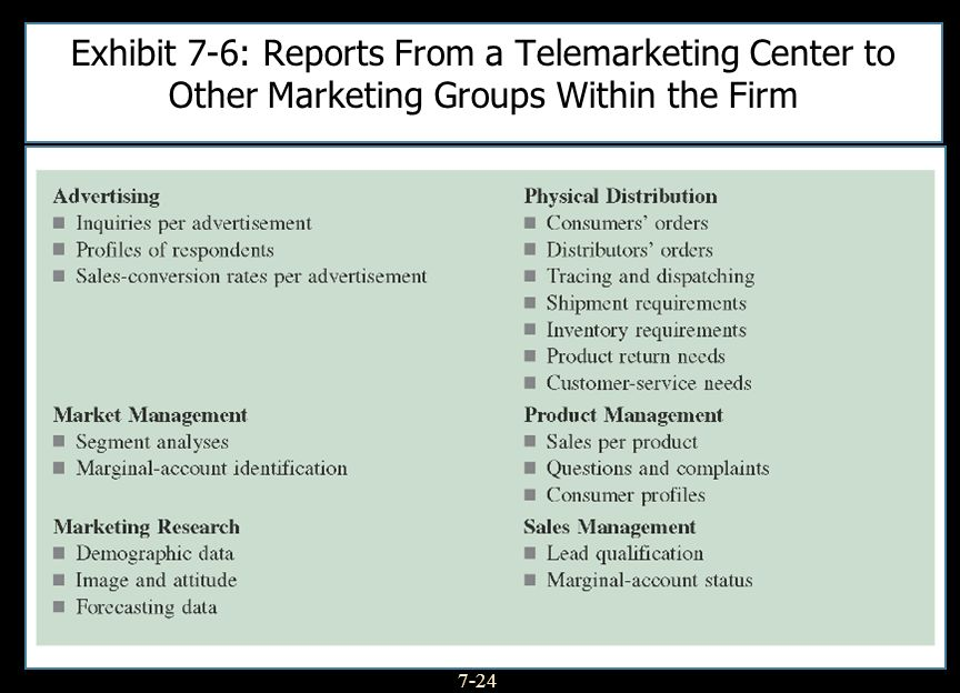 Exhibit 7-6: Reports From a Telemarketing Center to Other Marketing Groups Within the Firm