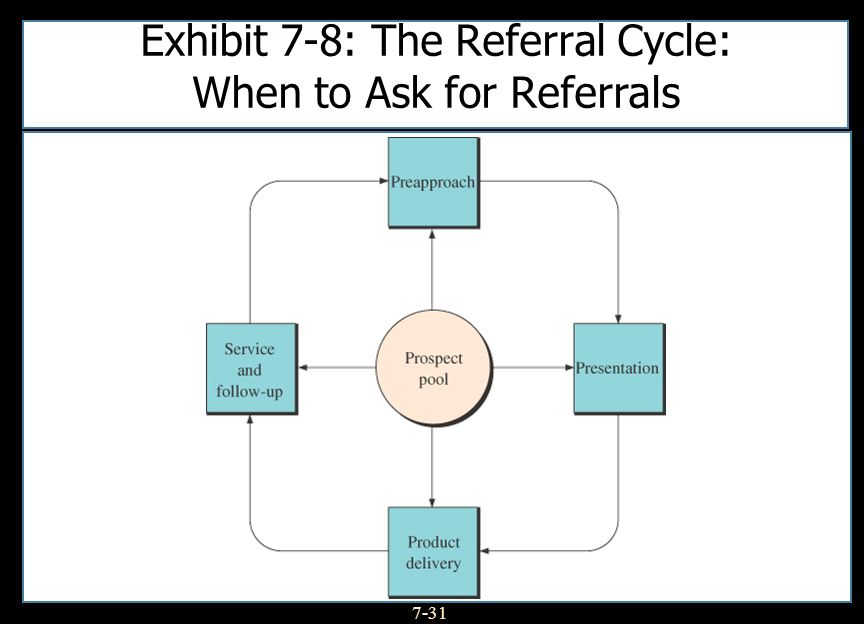 Exhibit 7-8: The Referral Cycle: When to Ask for Referrals
