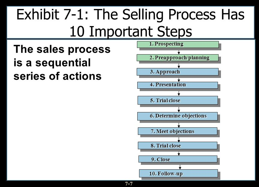 Exhibit 7-1: The Selling Process Has 10 Important Steps