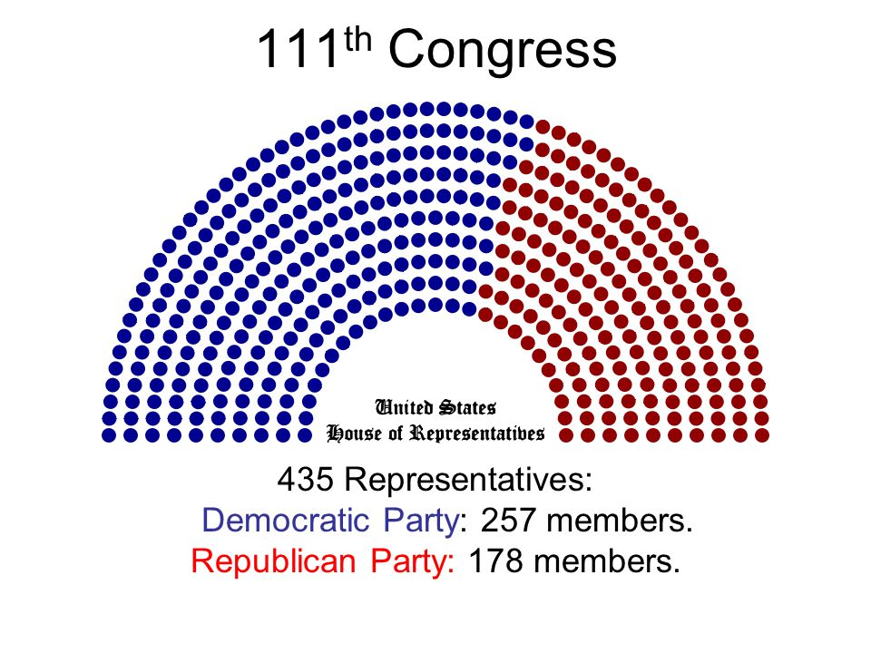 111th Congress 435 Representatives: Democratic Party: 257 members.