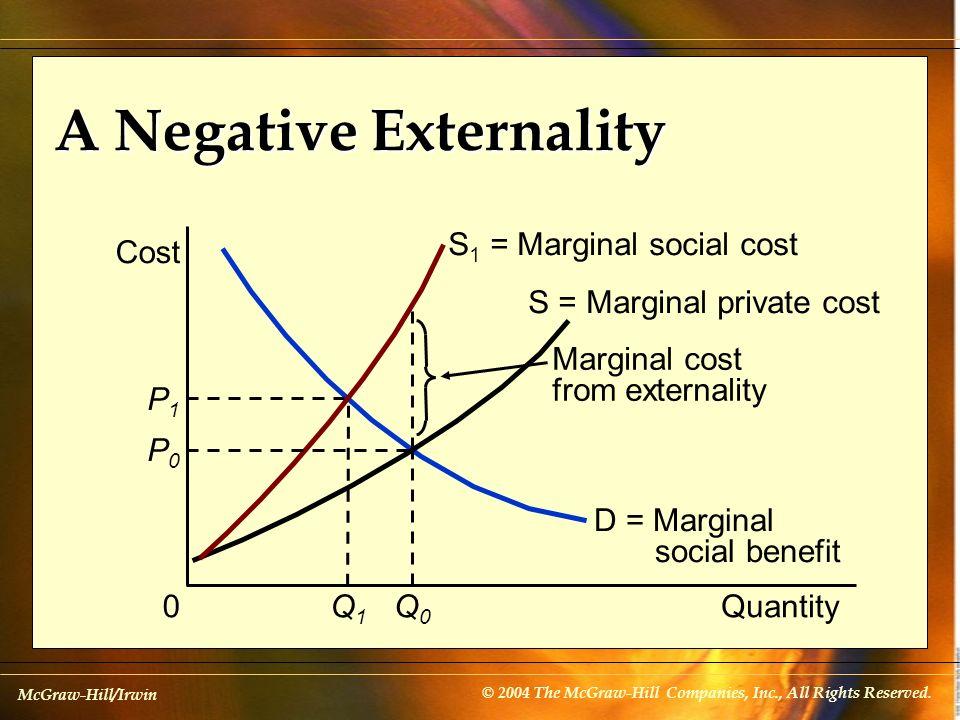 A Negative Externality