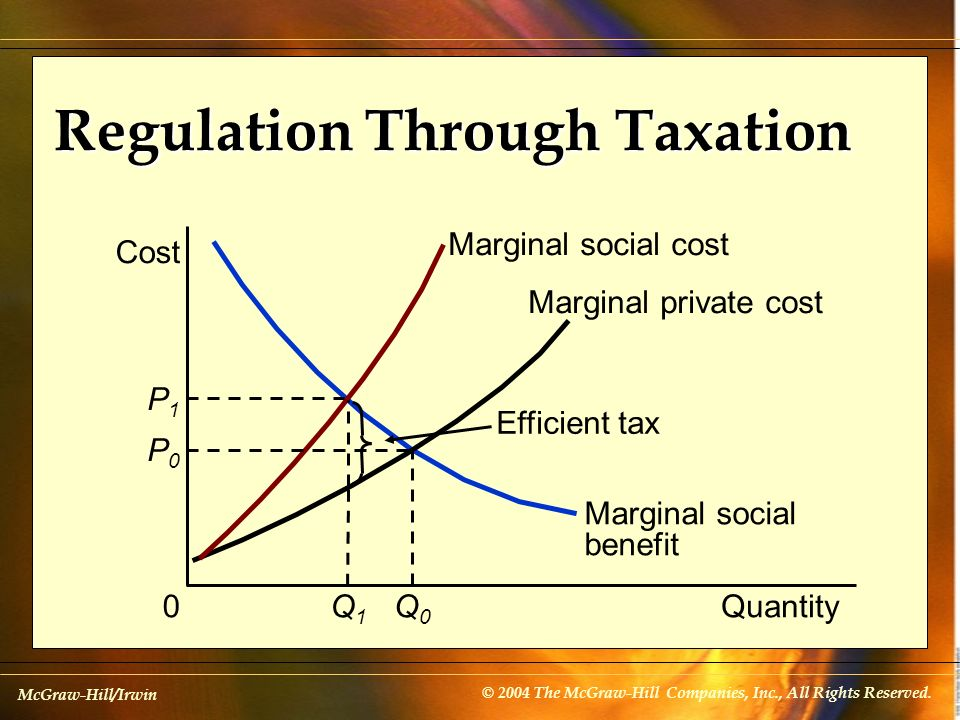 Regulation Through Taxation