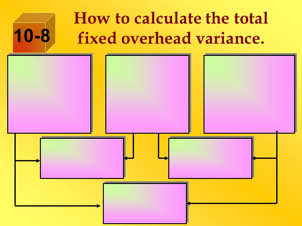 How to calculate the total fixed overhead variance.