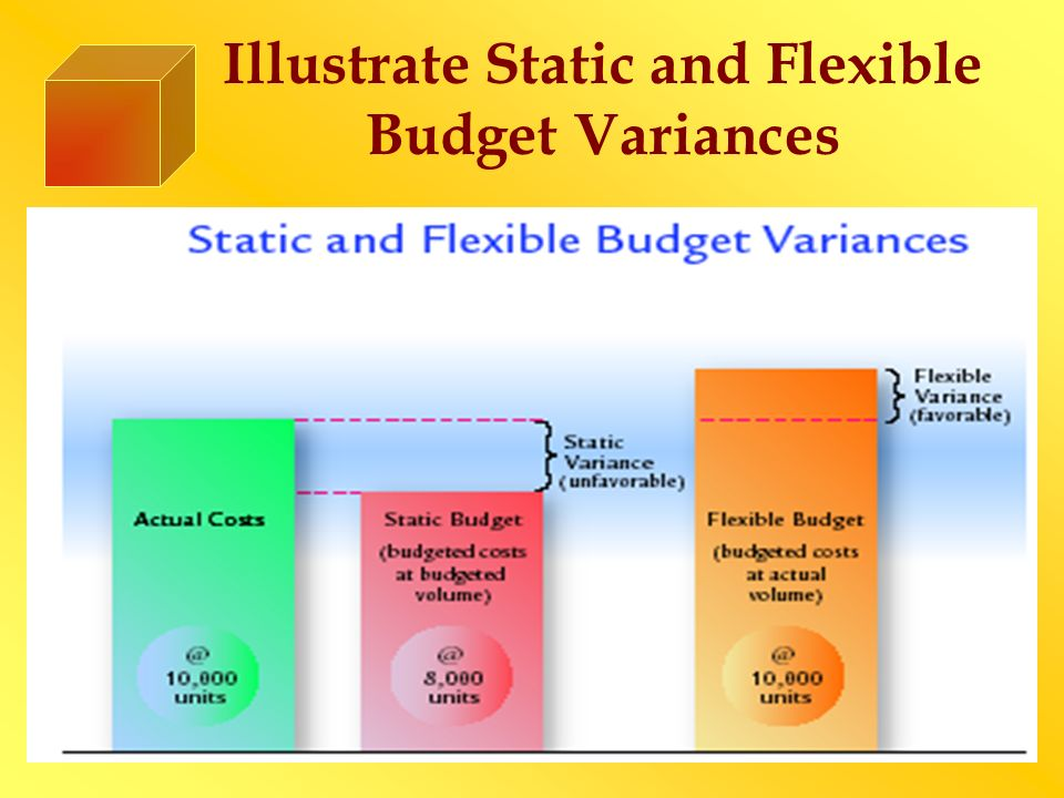 Illustrate Static and Flexible Budget Variances