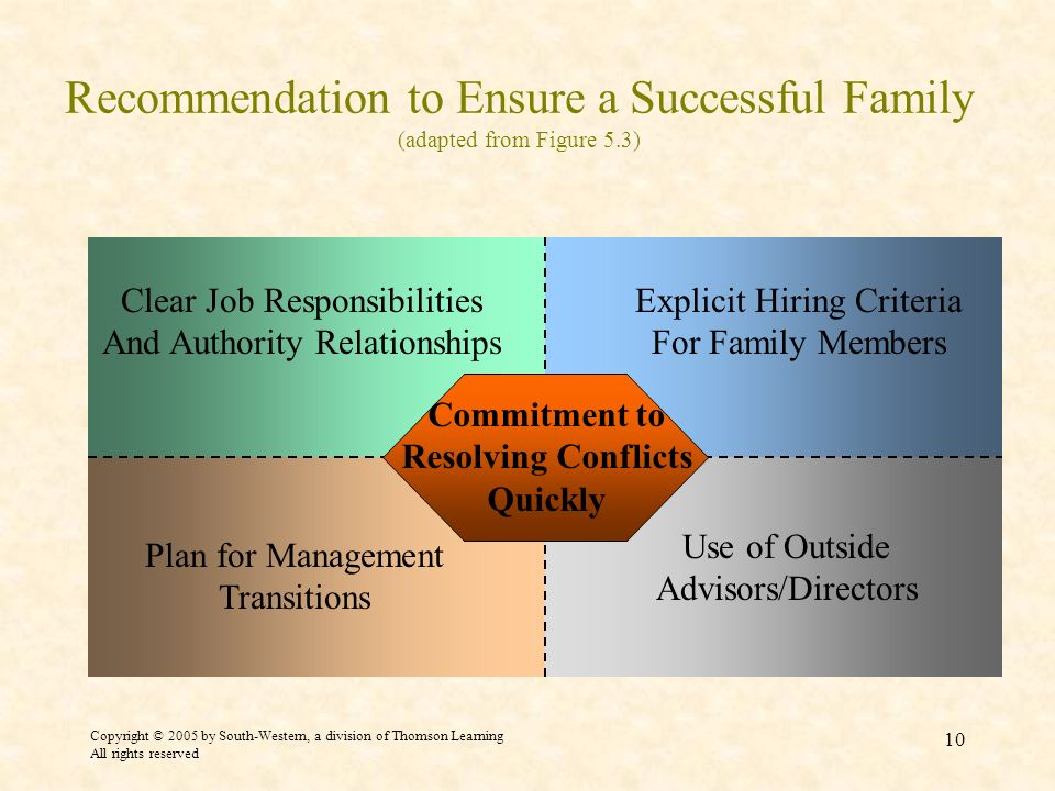 Recommendation to Ensure a Successful Family (adapted from Figure 5.3)