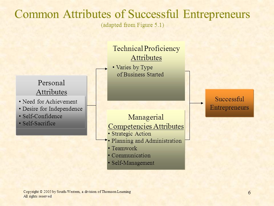 Common Attributes of Successful Entrepreneurs (adapted from Figure 5