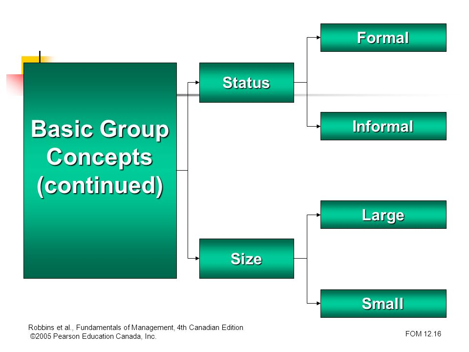 Basic Group Concepts (continued)