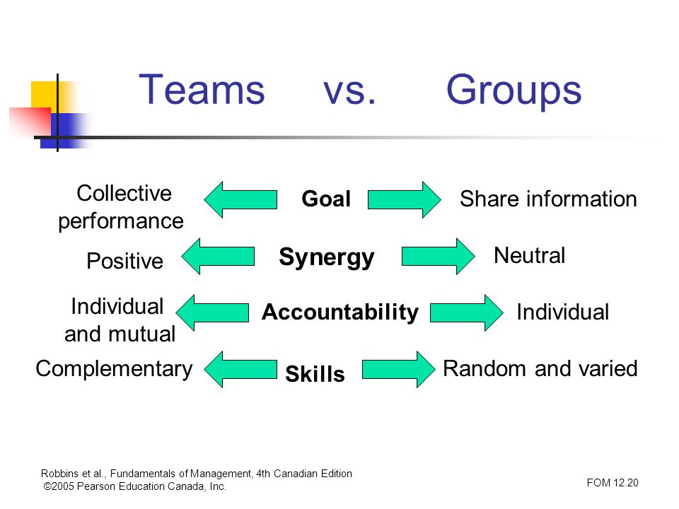 Teams vs. Groups Synergy Collective performance Goal Share information