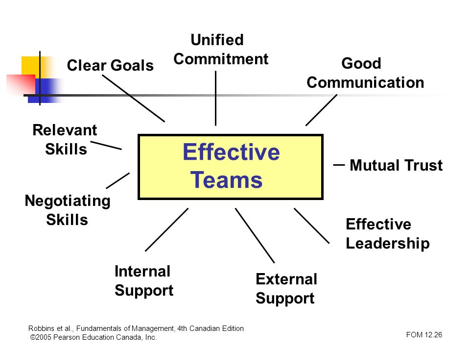 Effective Teams Unified Commitment Good Clear Goals Communication