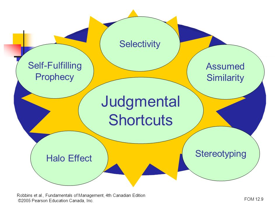 Judgmental Shortcuts Selectivity Self-Fulfilling Assumed Prophecy