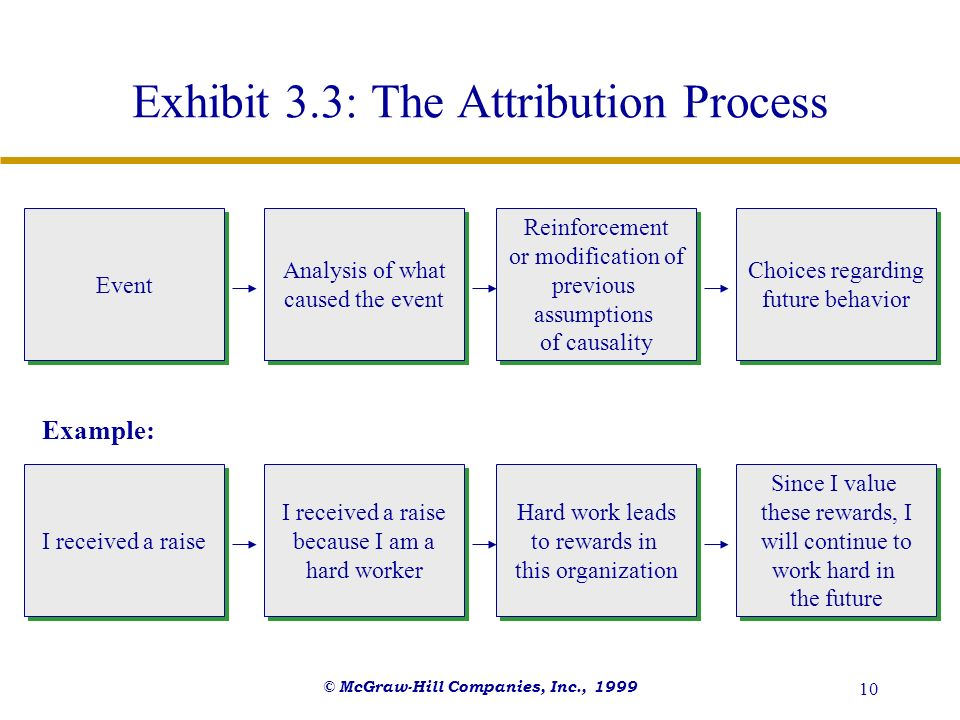 Exhibit 3.3: The Attribution Process