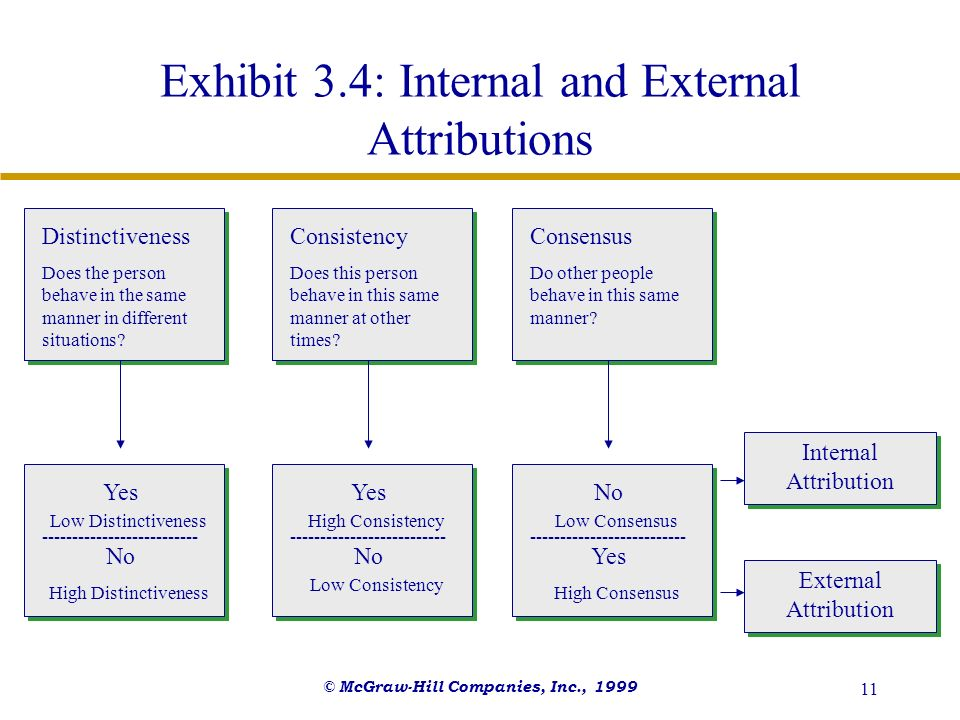Exhibit 3.4: Internal and External Attributions