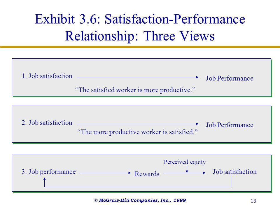 Exhibit 3.6: Satisfaction-Performance Relationship: Three Views