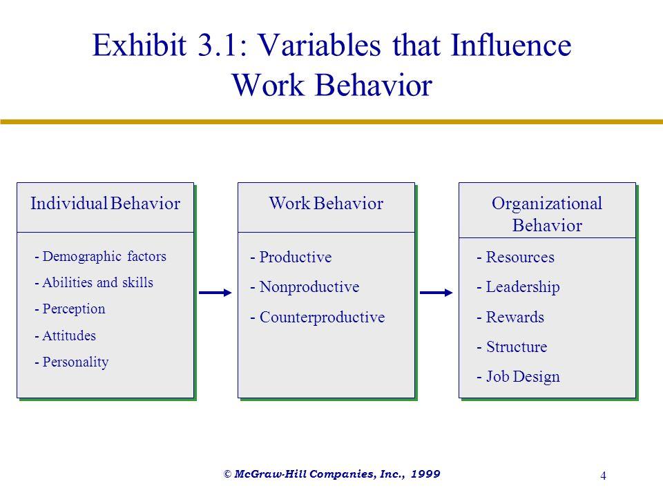 Exhibit 3.1: Variables that Influence Work Behavior