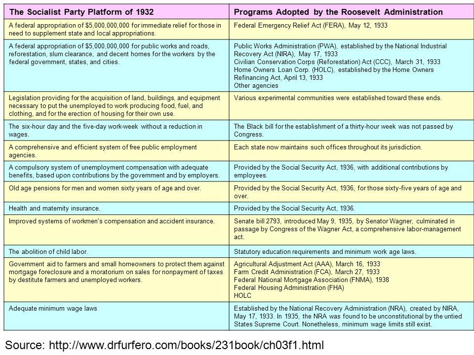 Farmers Homeowners Insurance >> Herbert Hoover, Relief Efforts (1931) - ppt download
