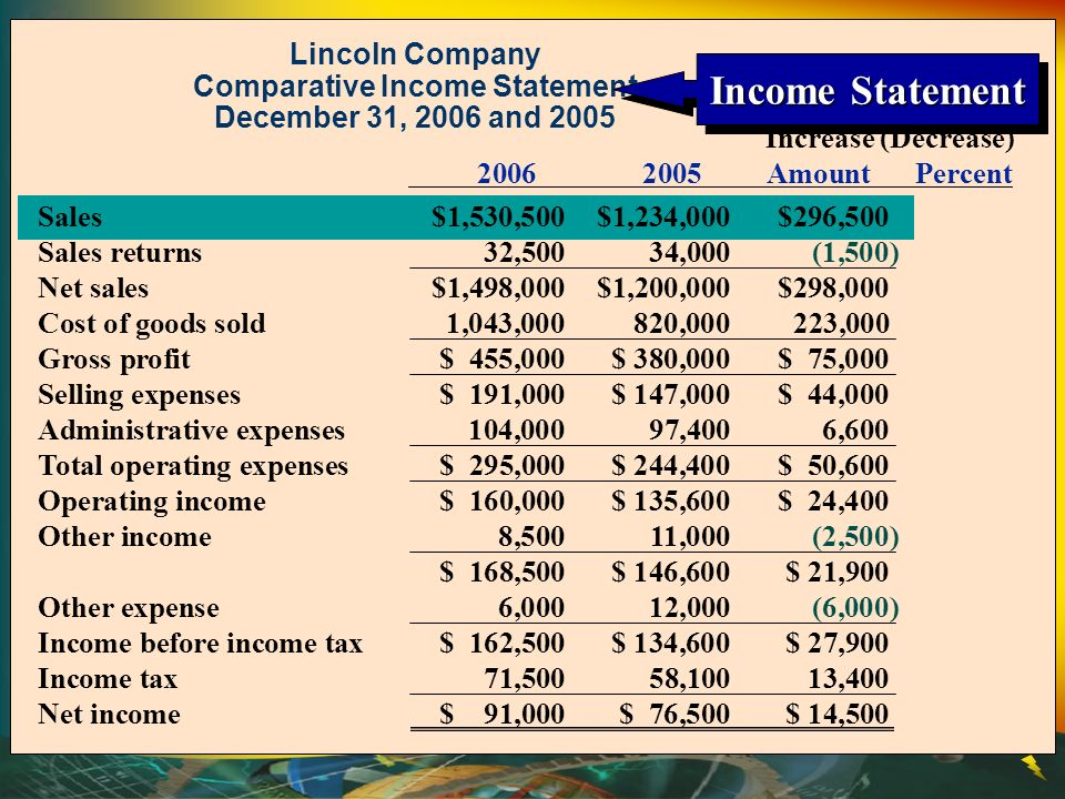 Lincoln Company Comparative Income Statement December 31, 2006 and 2005