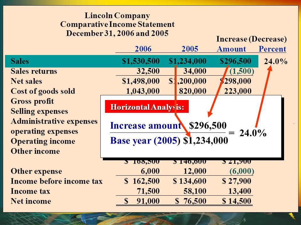 Lincoln Company Comparative Income Statement