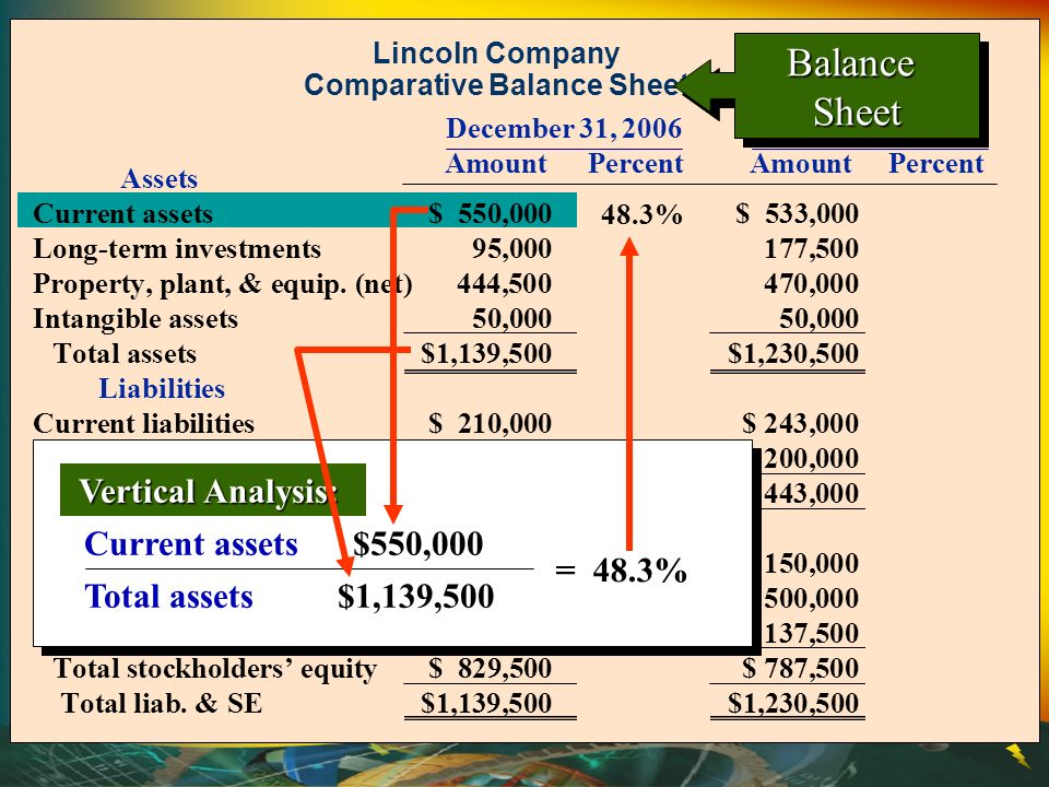 Lincoln Company Comparative Balance Sheet