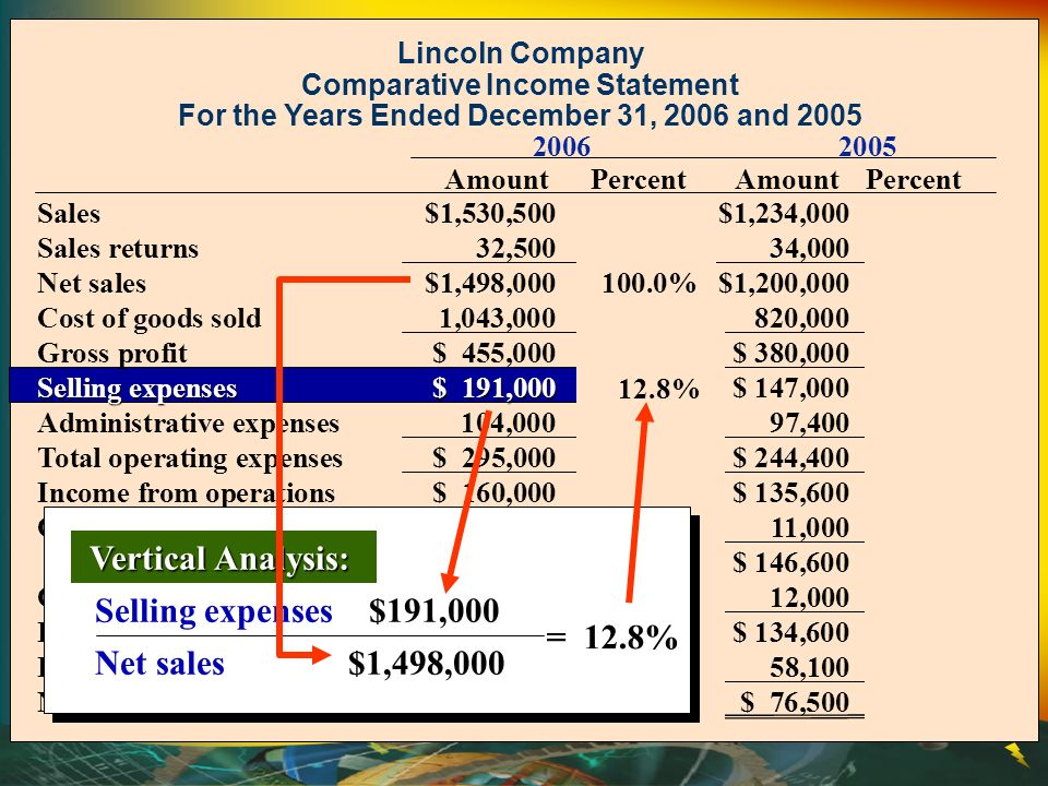 Vertical Analysis: Selling expenses $191,000 Net sales $1,498,000