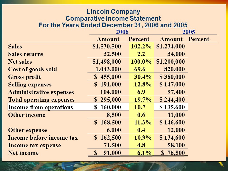 Lincoln Company Comparative Income Statement For the Years Ended December 31, 2006 and 2005