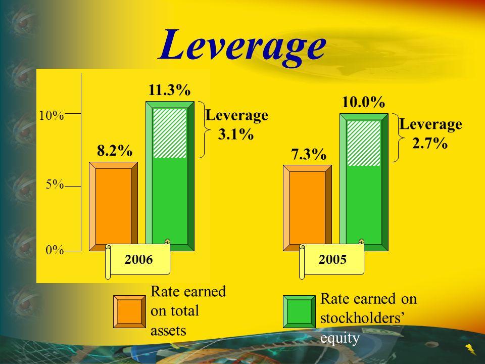 Leverage 11.3% 10.0% Leverage 3.1% Leverage 2.7% 8.2% 7.3%