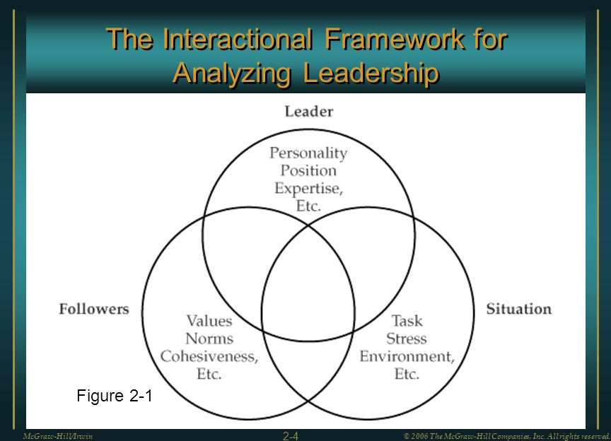 The Interactional Framework for Analyzing Leadership