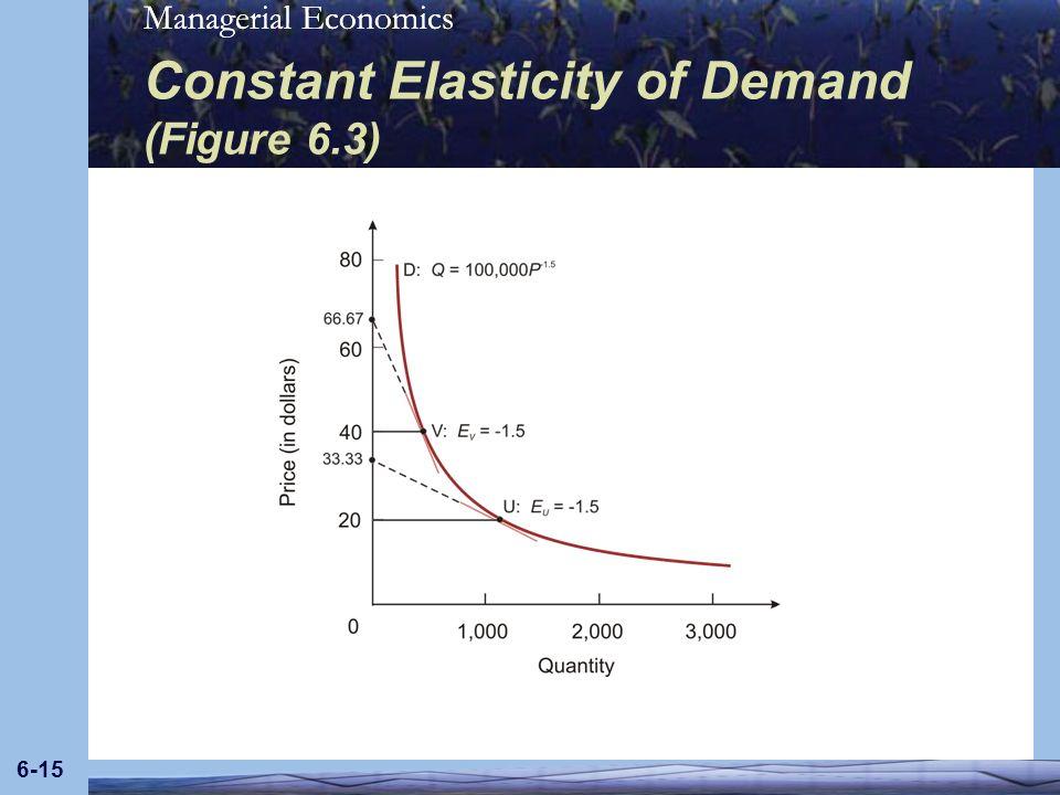 Constant Elasticity of Demand (Figure 6.3)