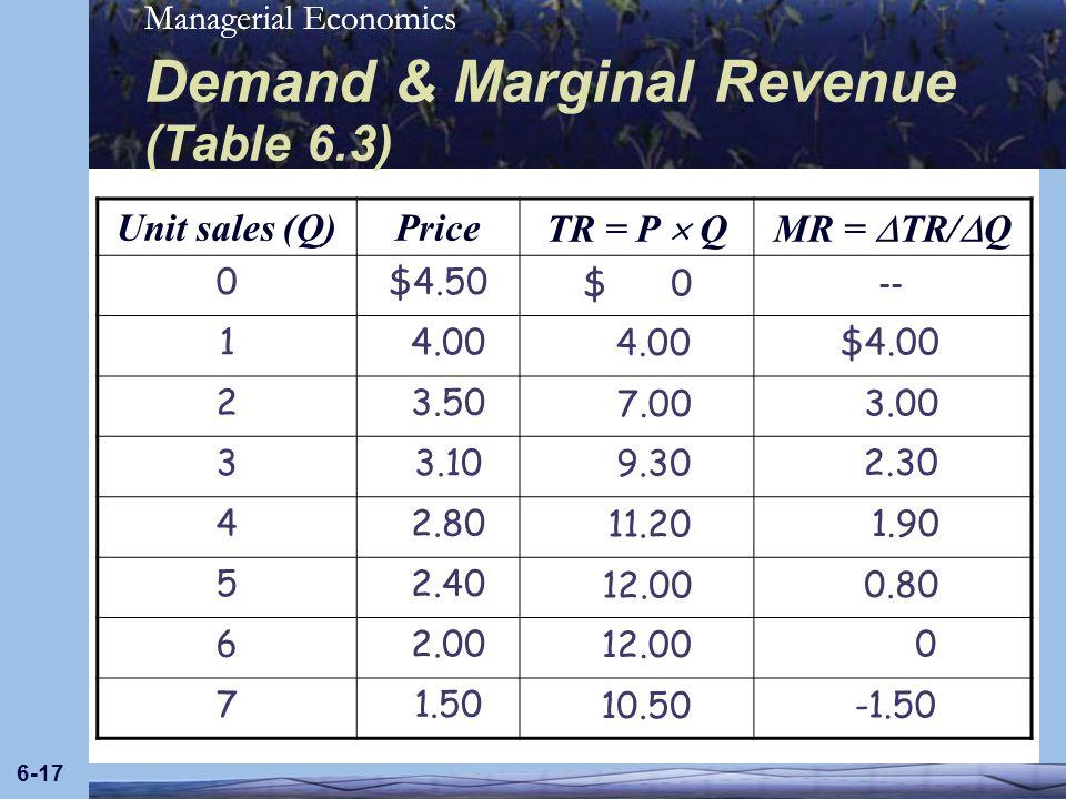 Demand & Marginal Revenue (Table 6.3)