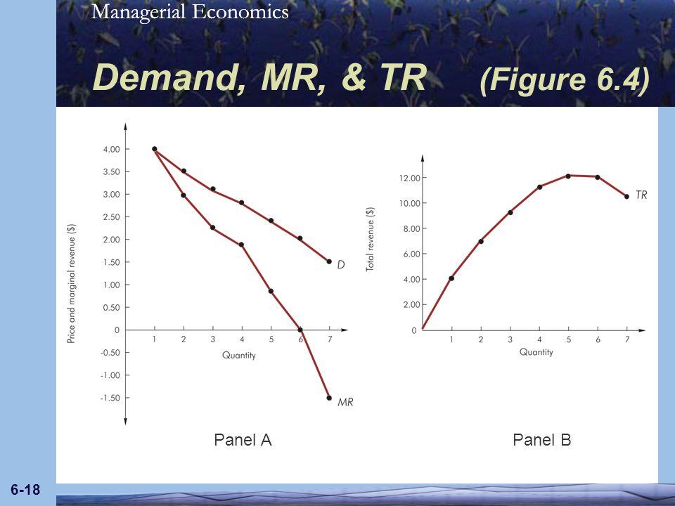 Demand, MR, & TR (Figure 6.4) Panel A Panel B