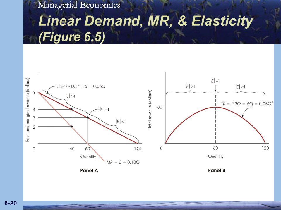 Linear Demand, MR, & Elasticity (Figure 6.5)