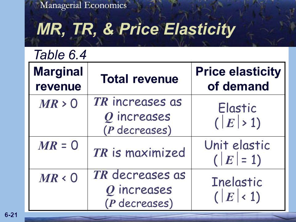 MR, TR, & Price Elasticity