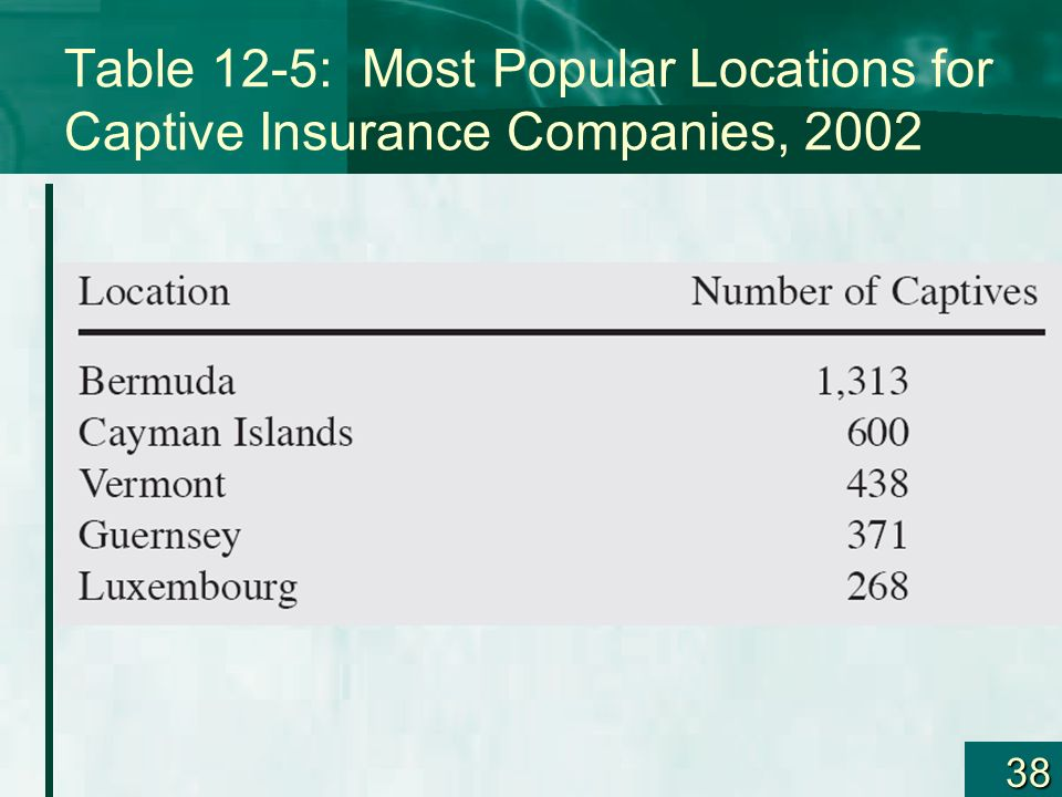 Table 12-5: Most Popular Locations for Captive Insurance Companies, 2002