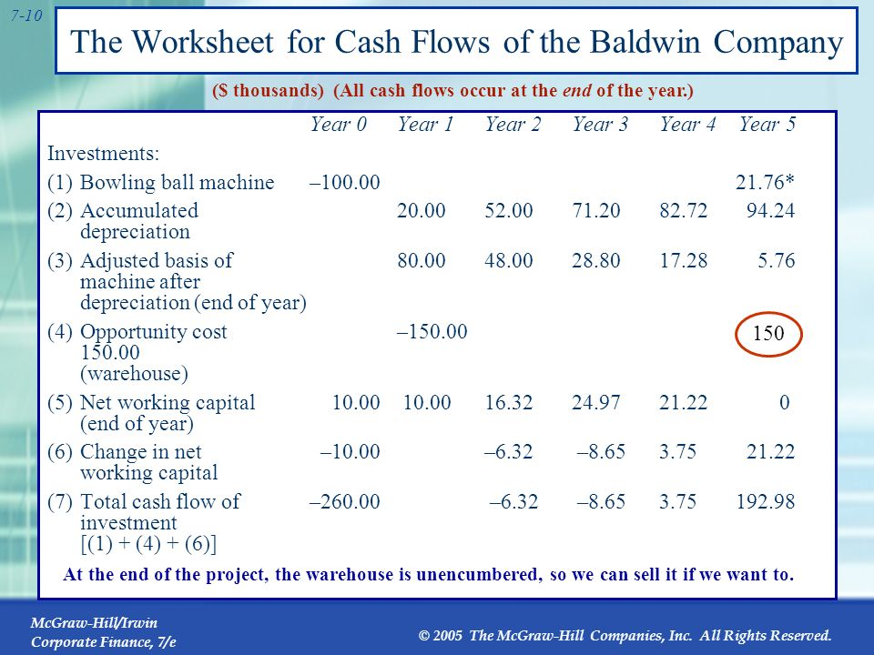 The Worksheet for Cash Flows of the Baldwin Company