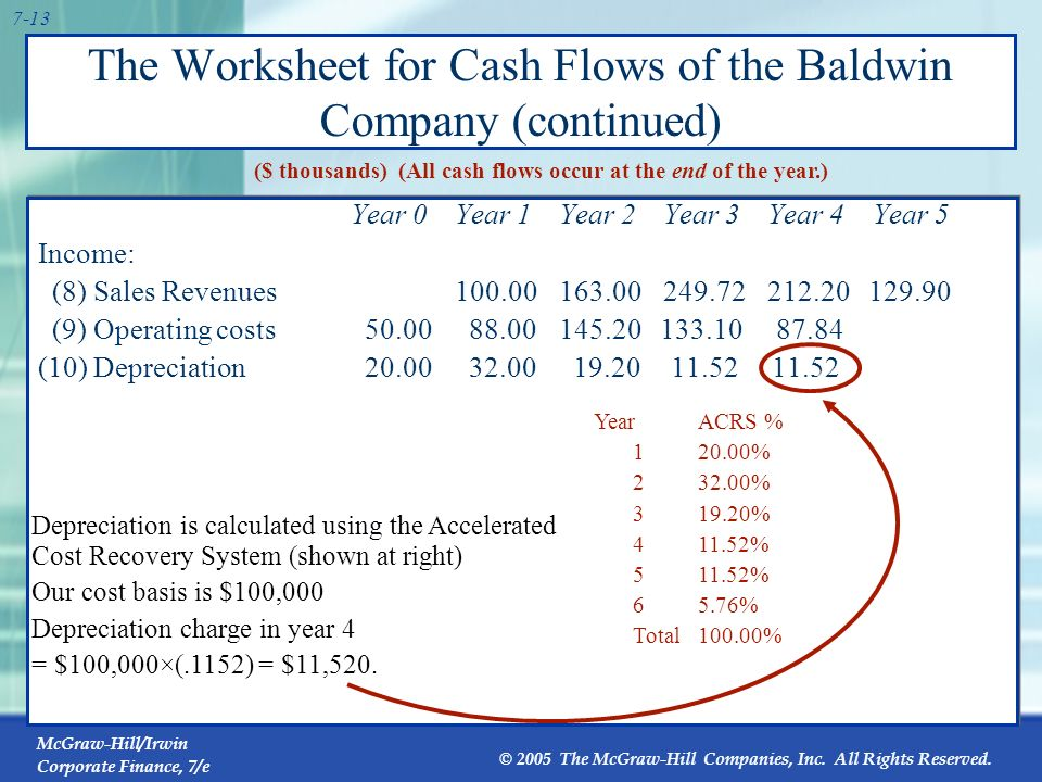 The Worksheet for Cash Flows of the Baldwin Company (continued)
