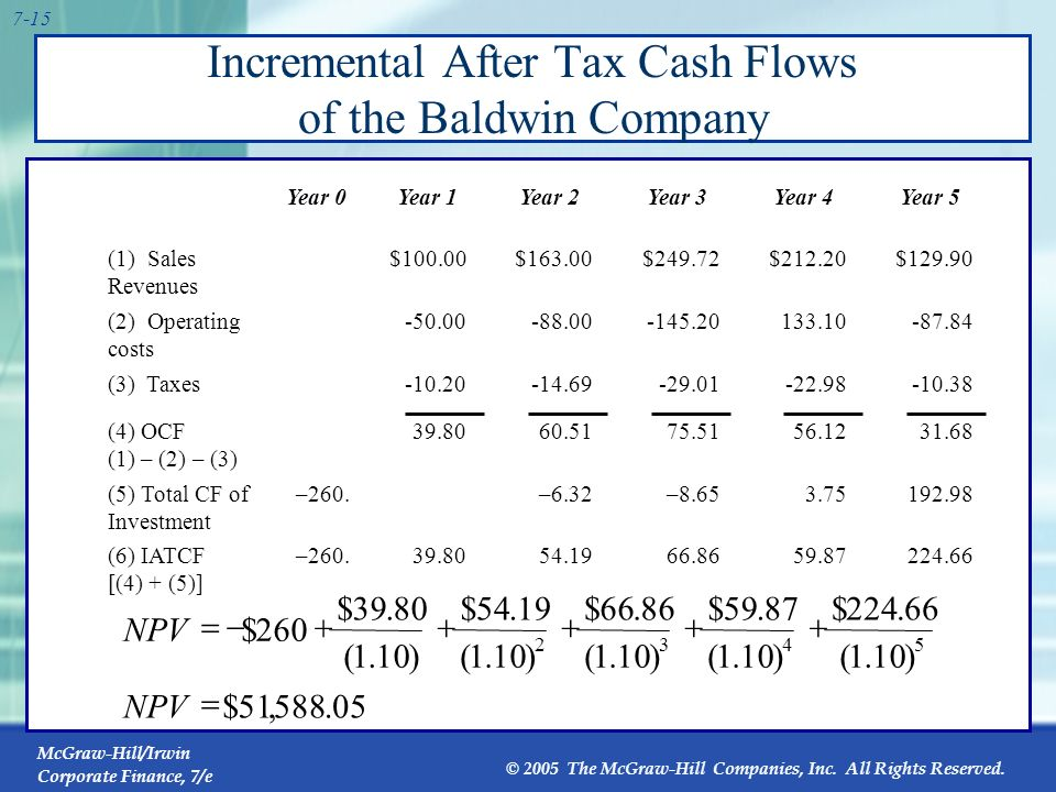 Incremental After Tax Cash Flows of the Baldwin Company