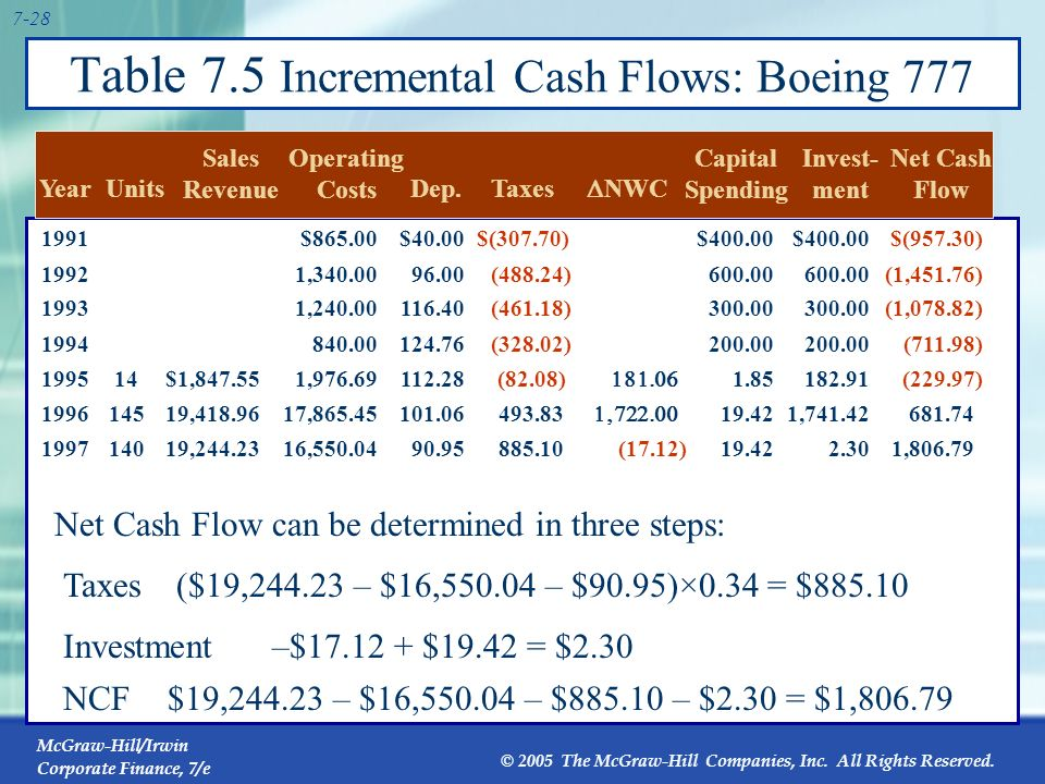 Table 7.5 Incremental Cash Flows: Boeing 777