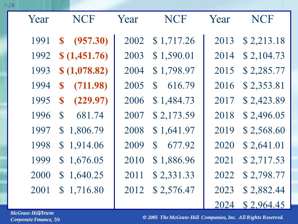 Year NCF Year NCF Year NCF 1991 $ (957.30) 2002 $ 1,717.26 2013