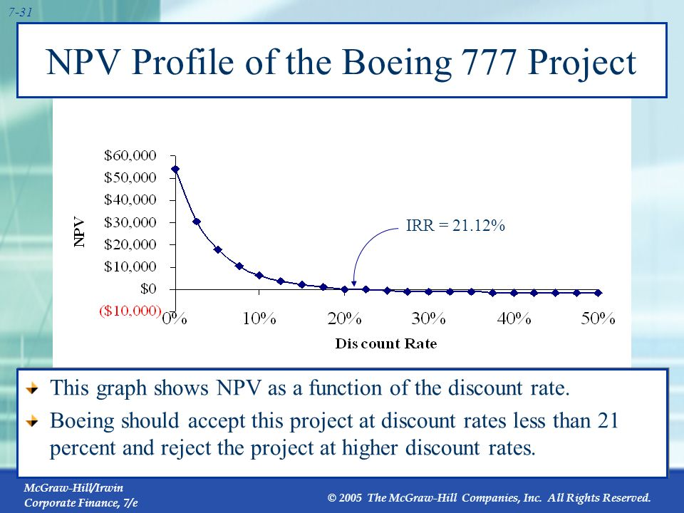 NPV Profile of the Boeing 777 Project
