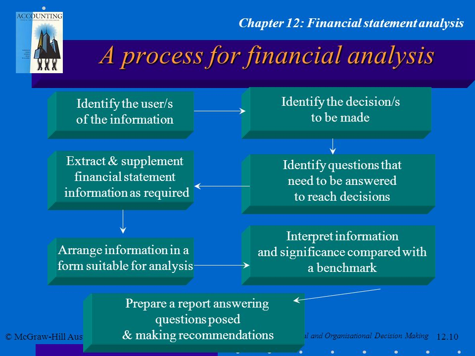 A process for financial analysis