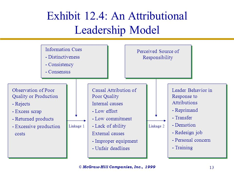 Exhibit 12.4: An Attributional Leadership Model