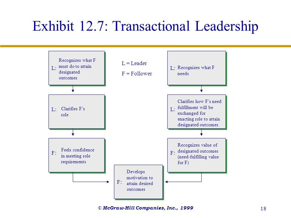 Exhibit 12.7: Transactional Leadership