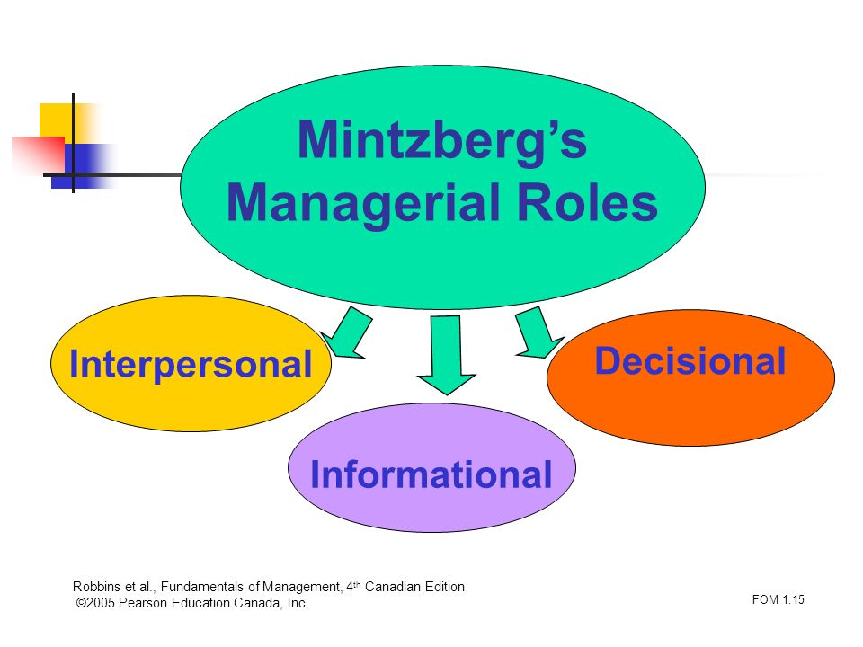 manager role henry mintzberg's management roles This article explains the mintzberg managerial roles, developed by henry mintzberg, in a practical wayafter reading you will understand the basics of this powerful management tool for a manager what are managerial roles the canadian management expert henry mintzberg is an authority in the field of organizational structures and organizational design.